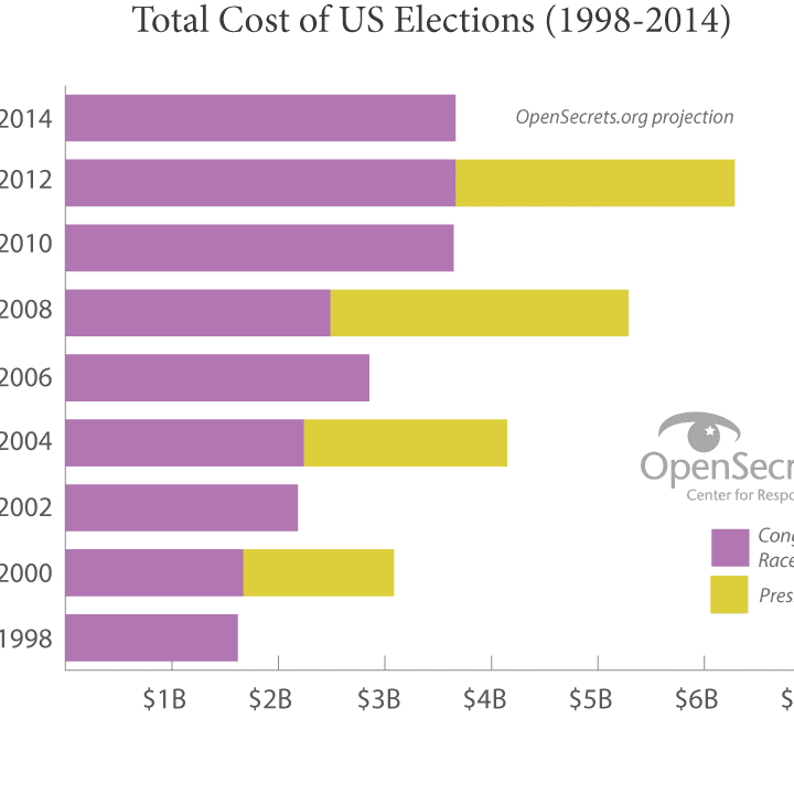 What Can $3.7 Billion Buy? How About 2,969,370 Campaign Ads