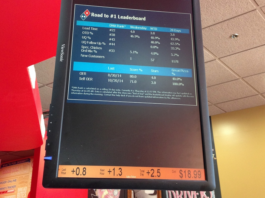 Domino's Pizza order stats board