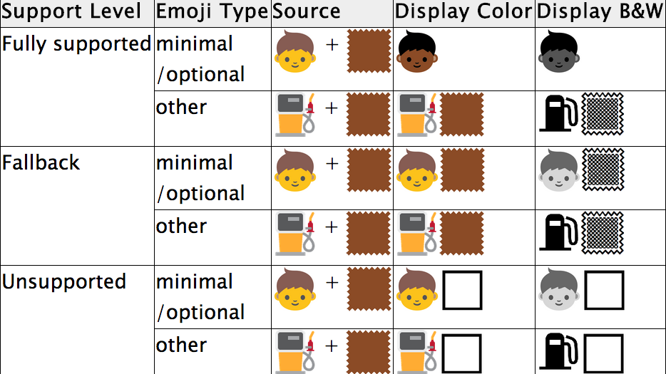 Coding Diversity Into Keyboards One Emoji At A Time Code Switch Npr