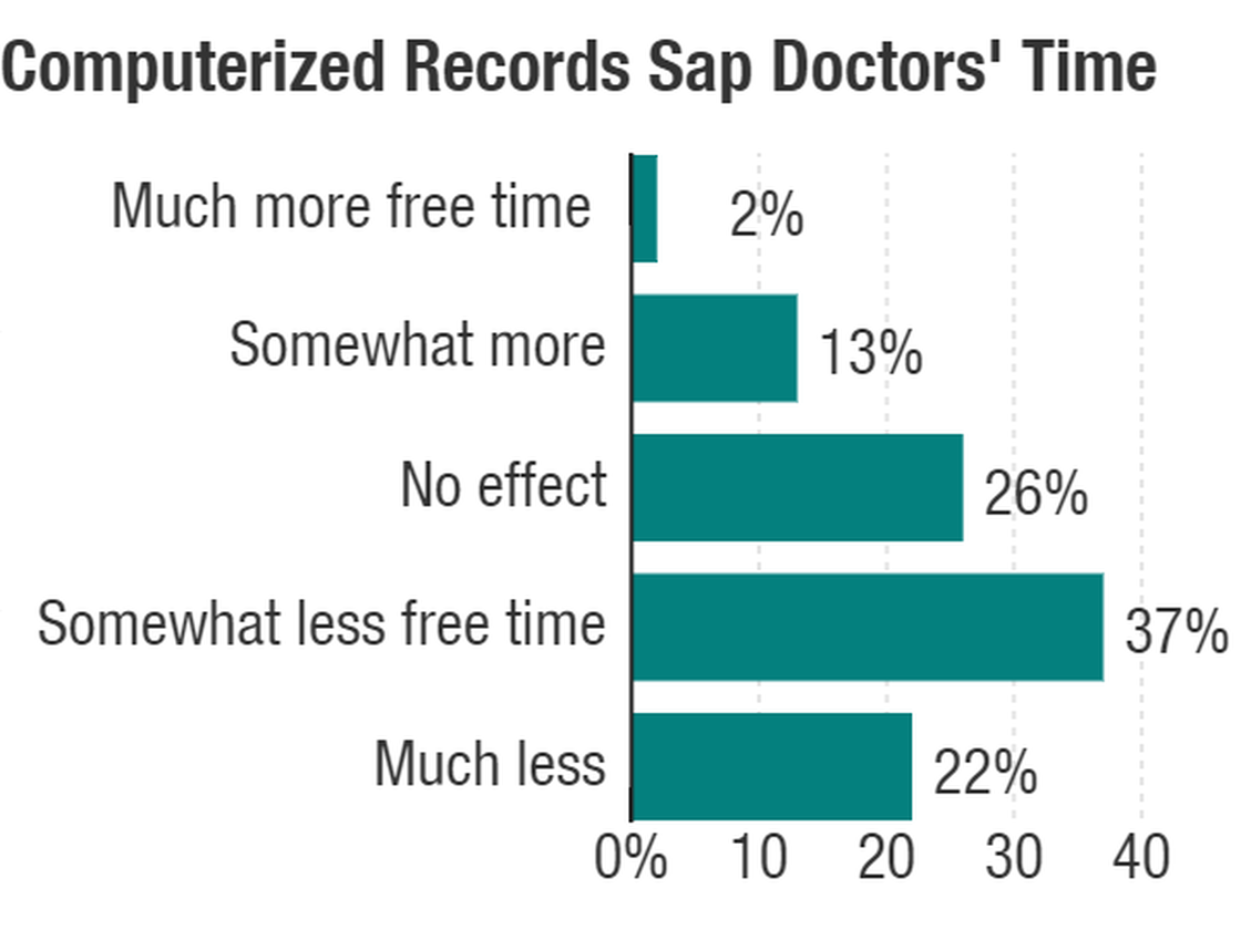 computerized-records-sap-doctors-time-c5c876bbbce04472dcbd94857f827d68c6f618bf-s40-c85.png