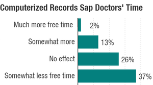 A survey of more than 400 doctors asked how electronic medical records had affected their free time on the job. The answers weren't pretty.