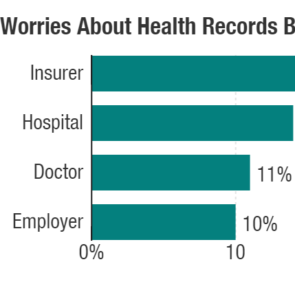 How concerned are people about the privacy of their medical information? The NPR-Truven Health Analytics Health Poll found worries were low.