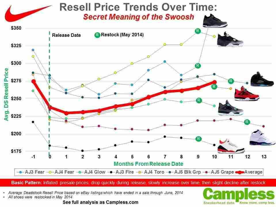 The graph showing the resale price of some popular Nike sneakers.