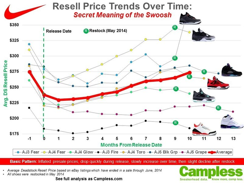 ce574431b101ad The graph showing the resale price of some popular Nike sneakers.