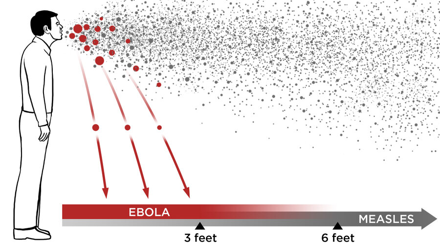 Viruses can spread through the air in two ways: Inside large droplets that fall quickly to the ground (red); or, inside tiny droplets that float in the air (gray). In the first route, called droplet transmission, the virus can spread only about 3 to 6 feet from an infected person. In the second route, called airborne transmission, the virus can travel 30 feet or more.