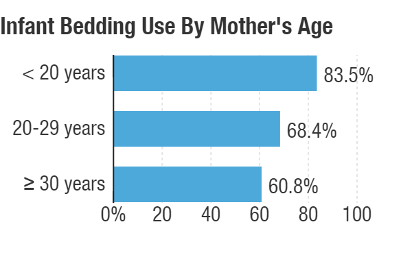 The use of infant bedding by mother's age, between 1993 and 2010. Data provided by the National Infant Sleep Position Study.