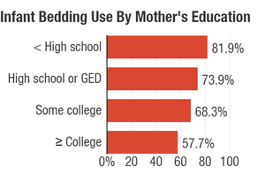 The use of infant bedding by mother's level of education, between 1993 and 2010. Data provided by the National Infant Sleep Position Study.