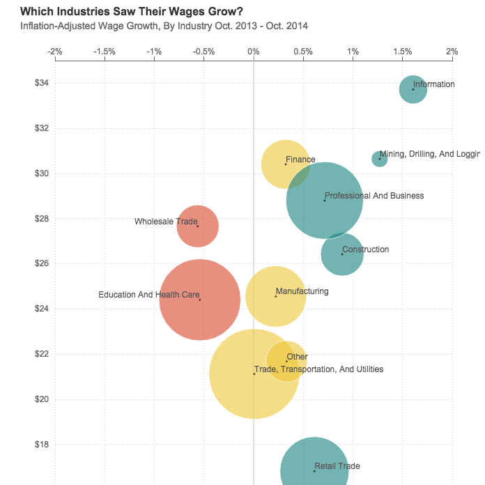 Where Wages Are Rising (And Falling), In 1 Graph