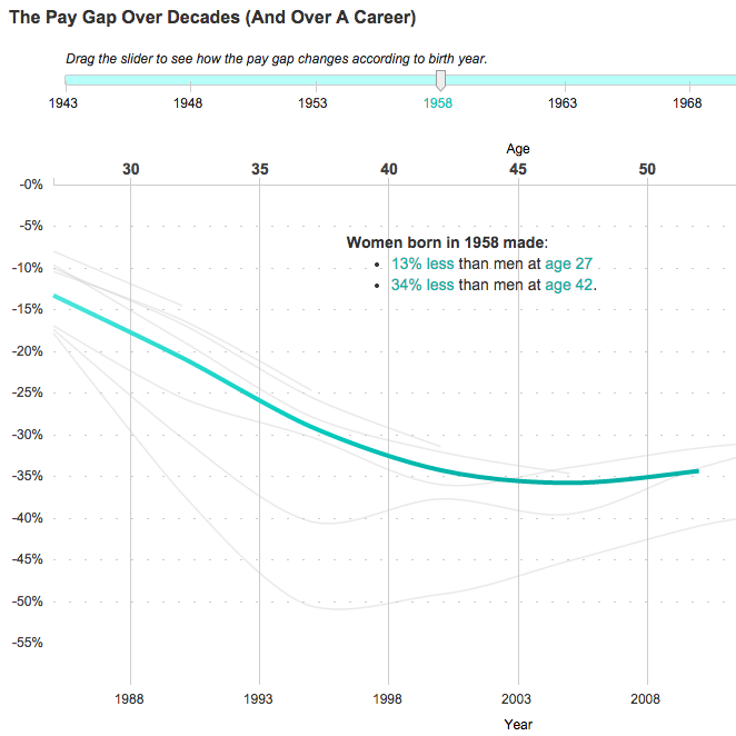 How The Gender Pay Gap Has Changed (And How It Hasn't)