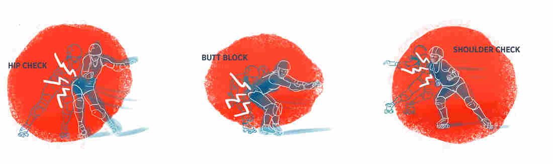 Hip check, butt block and shoulder check are the three basic blocks in roller derby played under the rules of the Women's Flat Track Derby Association.