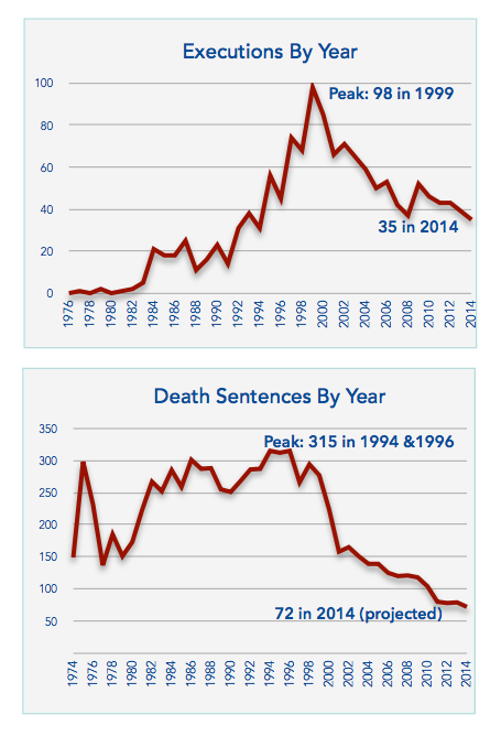 A chart showing executions by year and one showing death sentences by year.