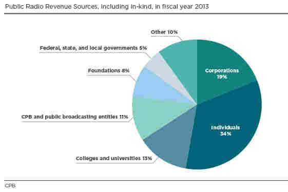 Public Radio Revenue Sources, including in-kind, in fiscal year 2013