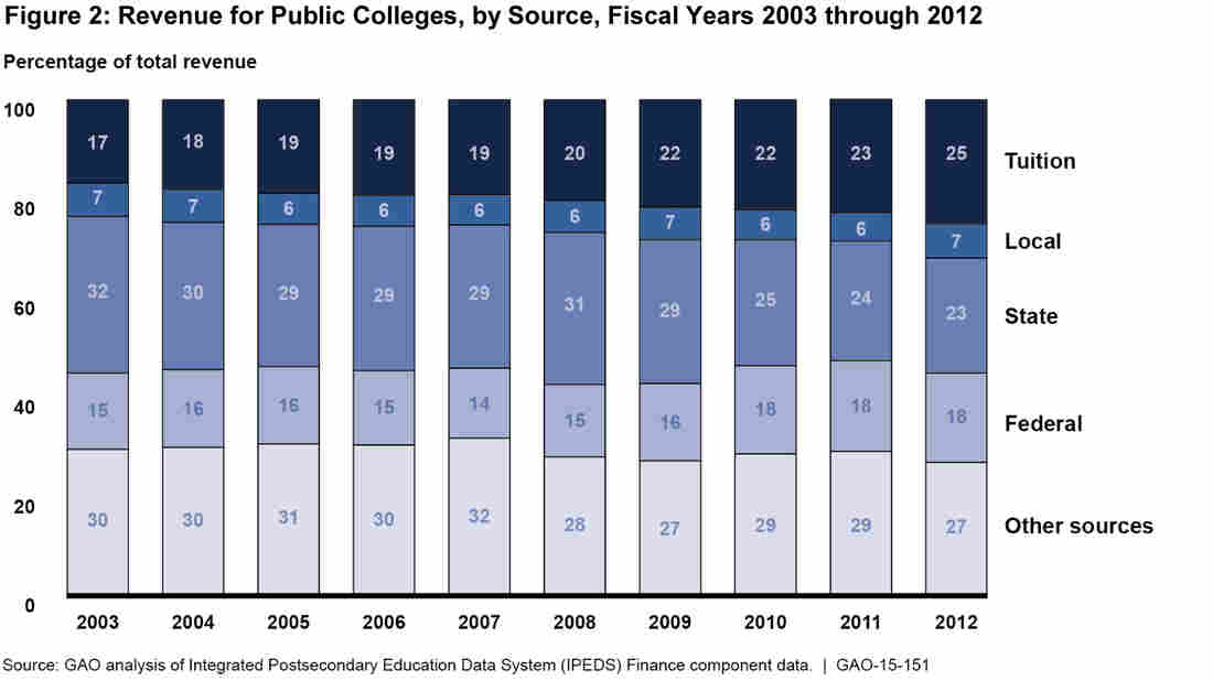 Public college revenue broken down according to source, from fiscal years 2003-2012. Tuition outpaced state funding as a source of money in the most recent year of a GAO study.