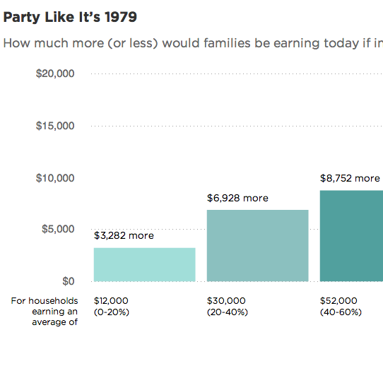 How Much More (Or Less) Would You Make If We Rolled Back Inequality?