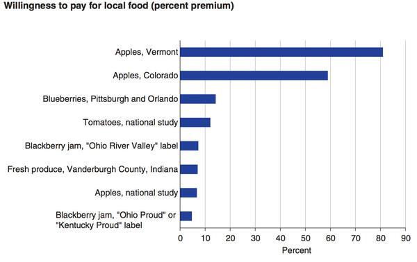 Source: USDA: Apples/Vermont from Wang et al., 2010; Apples/Colorado from Costanigro et al., 2011. Blueberries from Shi et al., 2013. Tomatoes/national; Apples/national from Onozaka and Thilmany, 2012. Blackberry jam from Hu et al., 2012. Fresh produce from Burnett et al., 2011.
