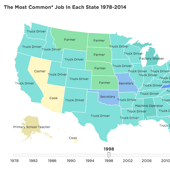 Most common job in each state.