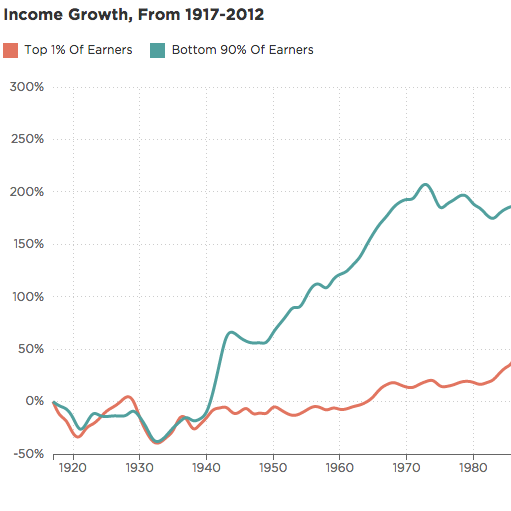 The Fall And Rise Of U.S. Inequality, In 2 Graphs