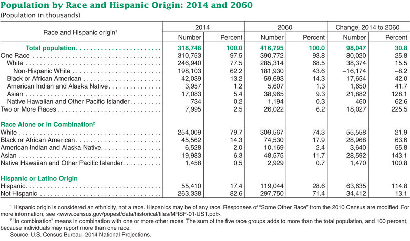 Us Census Figures Public >> For U S Children Minorities Will Be The Majority By 2020 Census