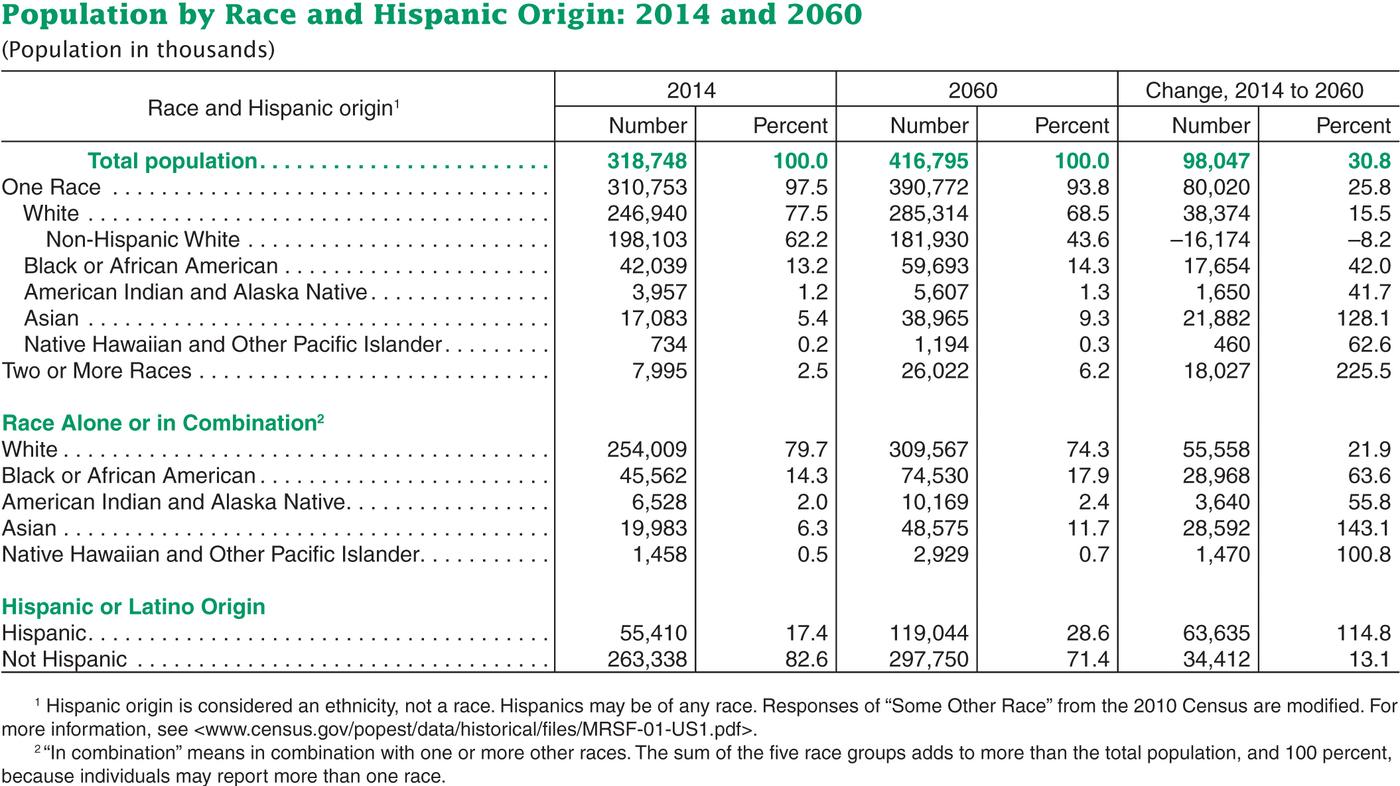 For U.S. Children, Minorities Will Be The Majority By 2020, Census ...