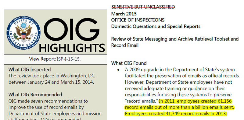 A State Department Inspector General's report published Wednesday found that a tiny fraction of emails at the department are being preserved as official records.