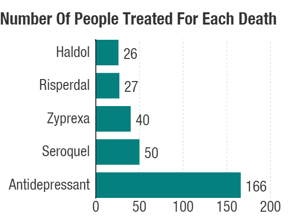 The lower the number, the riskier a drug. A University of Michigan analysis finds that 1 in 26 older patients would be expected to die within six months of starting Haldol for symptoms of dementia.