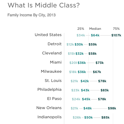 What is middle class?
