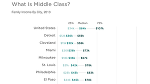 How Much (Or Little) The Middle Class Makes, In 30 U.S. Cities