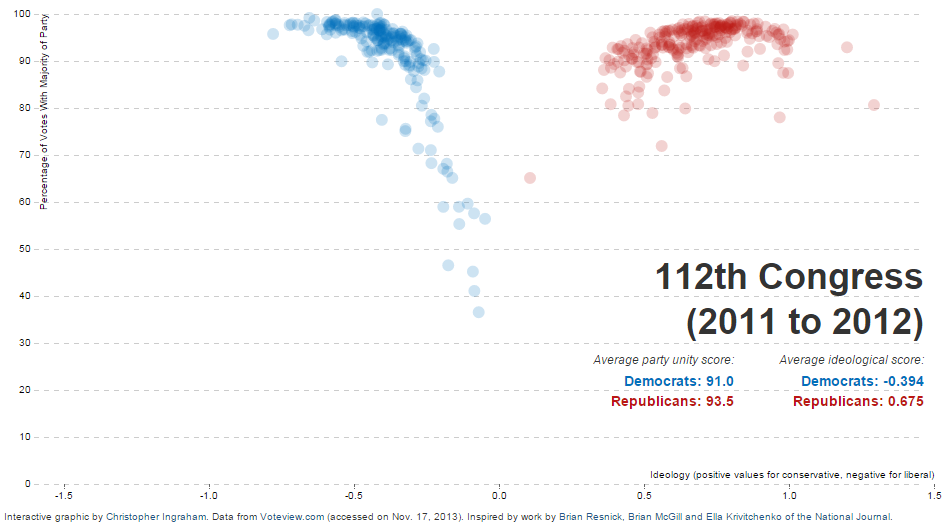 The two parties are the farthest apart they have been in American history.