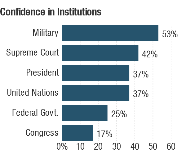 Confidence in government institutions.
