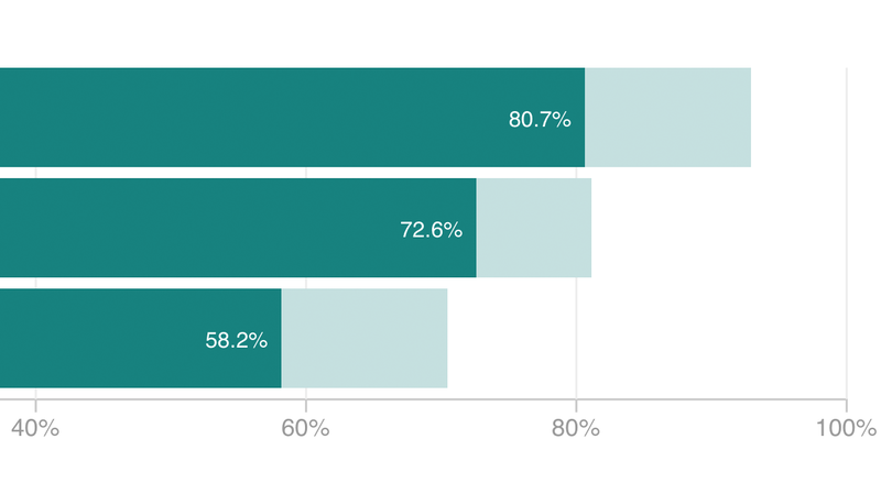 Share of Americans reporting they were up to date with certain cancer screenings in 2013