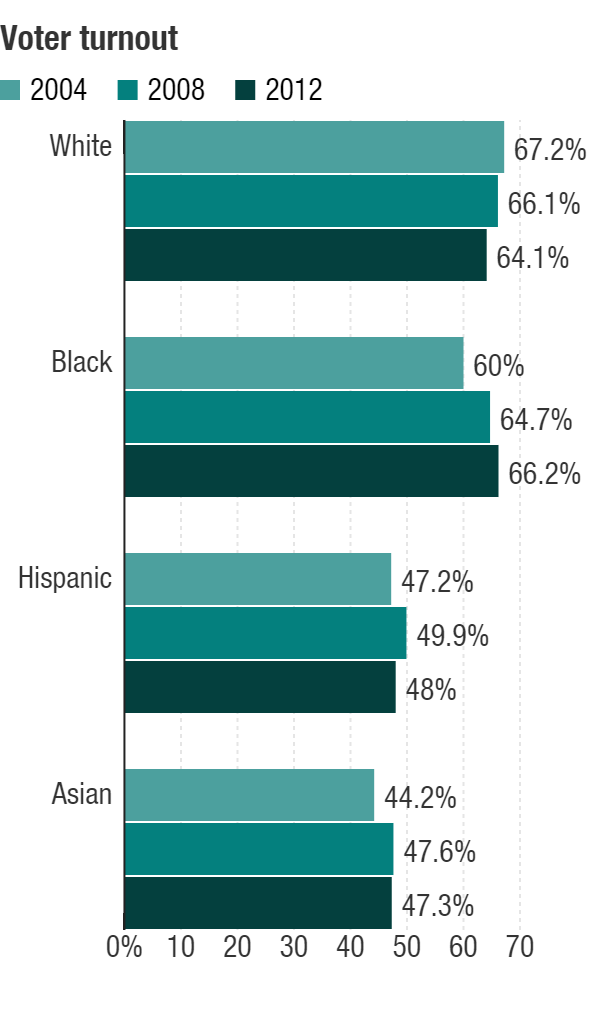 Turnout among Hispanic voters is remarkably low.