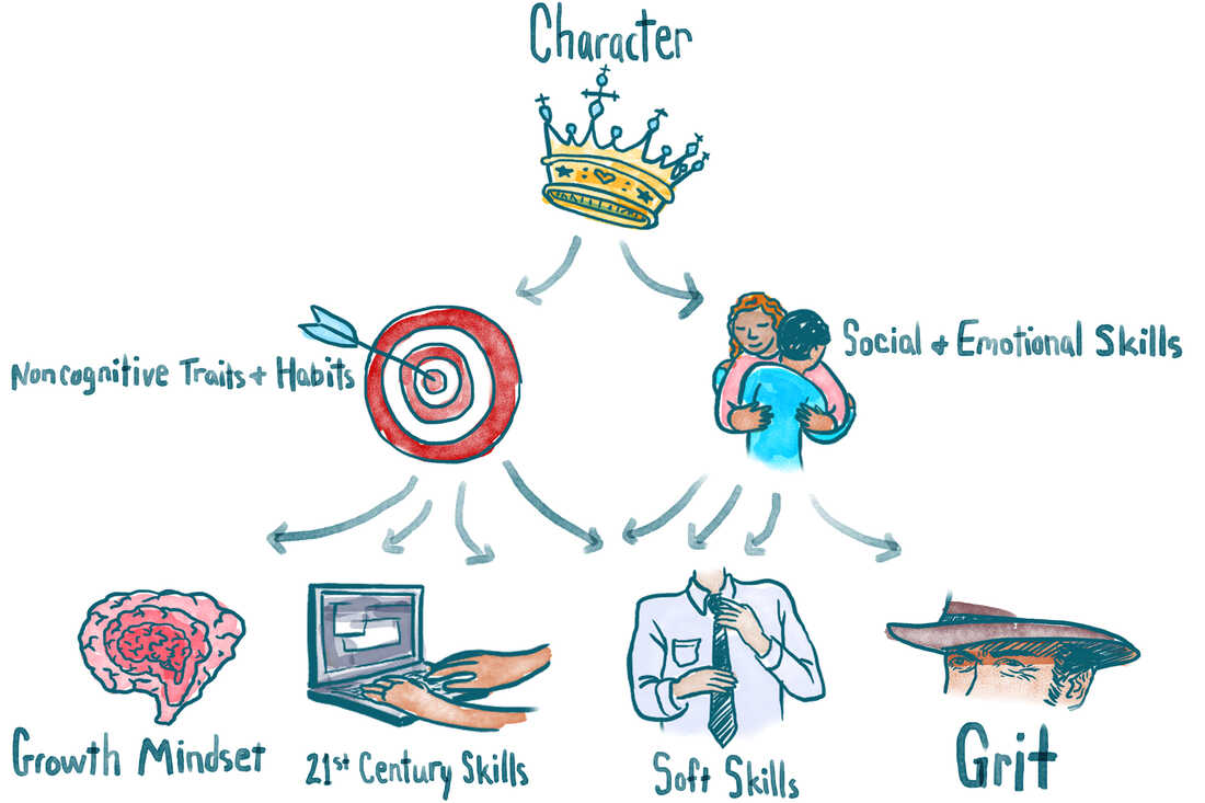 Non-Academic Skills Are Key To Success. But What Should We Call Them?