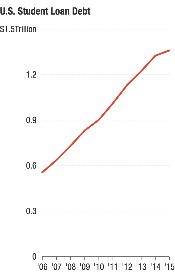 Total U.S. student loan debt increase, in trillions of dollars, as of the end of the first quarter in 2015. (Data: Federal Reserve Bank of the United States.)