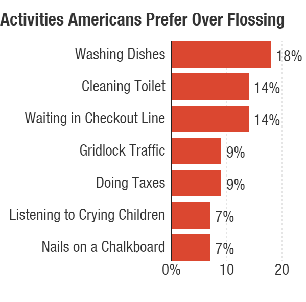 More than a third of Americans would rather do an unpleasant activity than floss.