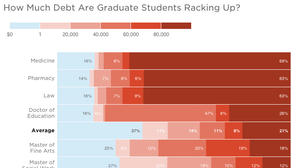 Medicine, Law, Business: Which Grad Students Borrow The Most?