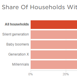 Image for From The Silents To Millennials, Debt Burdens Span The Generations