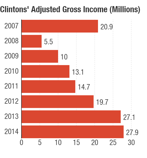 The Clintons' adjusted gross income from 2007-2014.