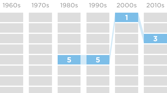 Look up how top high school musicals ranked over time.