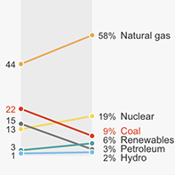 Coal, Gas, Nuclear, Hydro? How Your State Generates Power