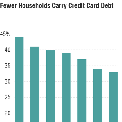 Watchdog: Consumers 'More Responsible' With Credit Card Debt