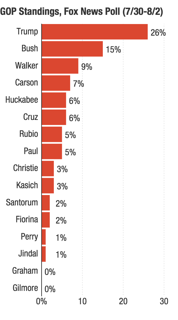 (Poll has a reported margin of error of +/- 4 percentage points.)