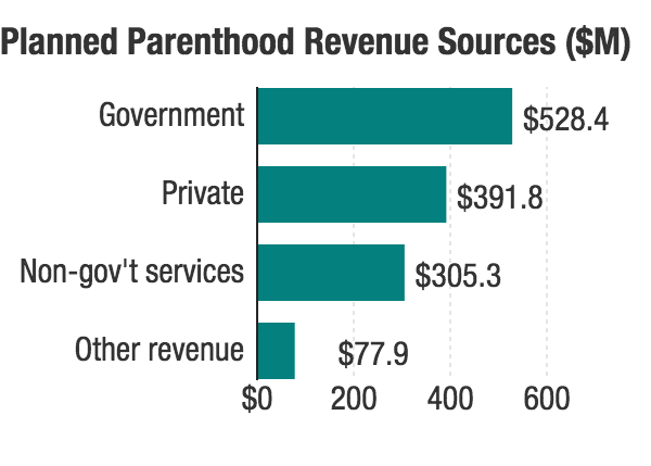 The Government Is Largest Source Of Planned Pahood Revenue According To Group S Clification Hide Caption