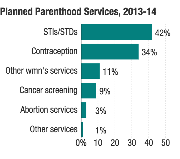 Abortions account for 3 percent of Planned Parenthood's services.