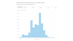13 Years Of American Credit Cards, In 1 Graph