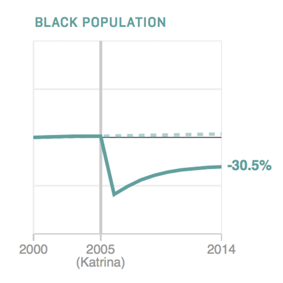 Post-Katrina New Orleans Smaller, But Population Growth Rates Back On Track