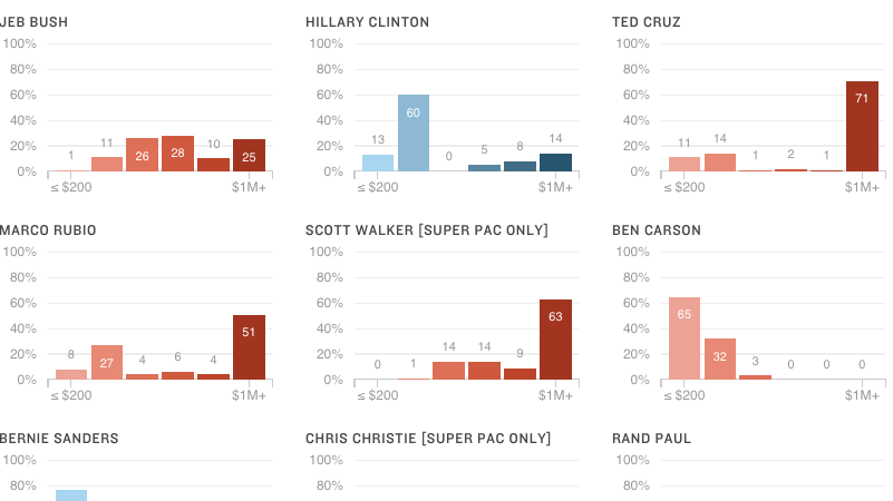 How The 2016 Candidates Are Getting Their Money, In 1 Infographic