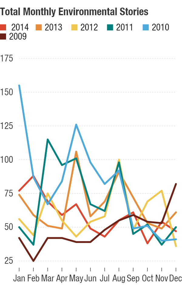 This chart shows a month-by-month comparison of total number stories for each year of the survey.