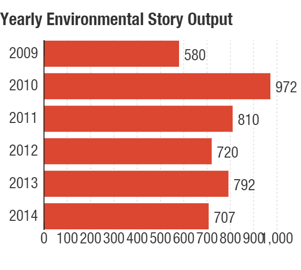 A yearly comparison of total number of environmental stories produced.