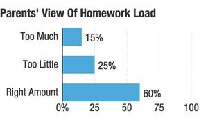 Homework overload help   Biology a  coursework help