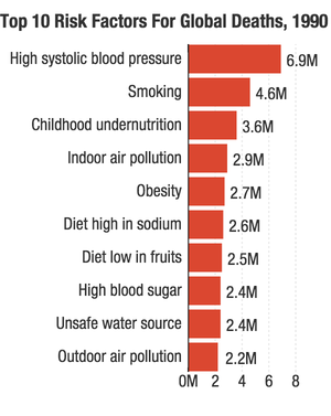 Source: The Lancet